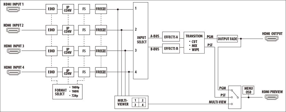 Roland pro av stand alone articles v 1hd hd video switcher diagrama de blocos de vdeo ccuart Images